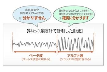 シータ波、アルファ波、ベータ波って何?